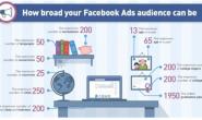Facebook广告营销的5大关键