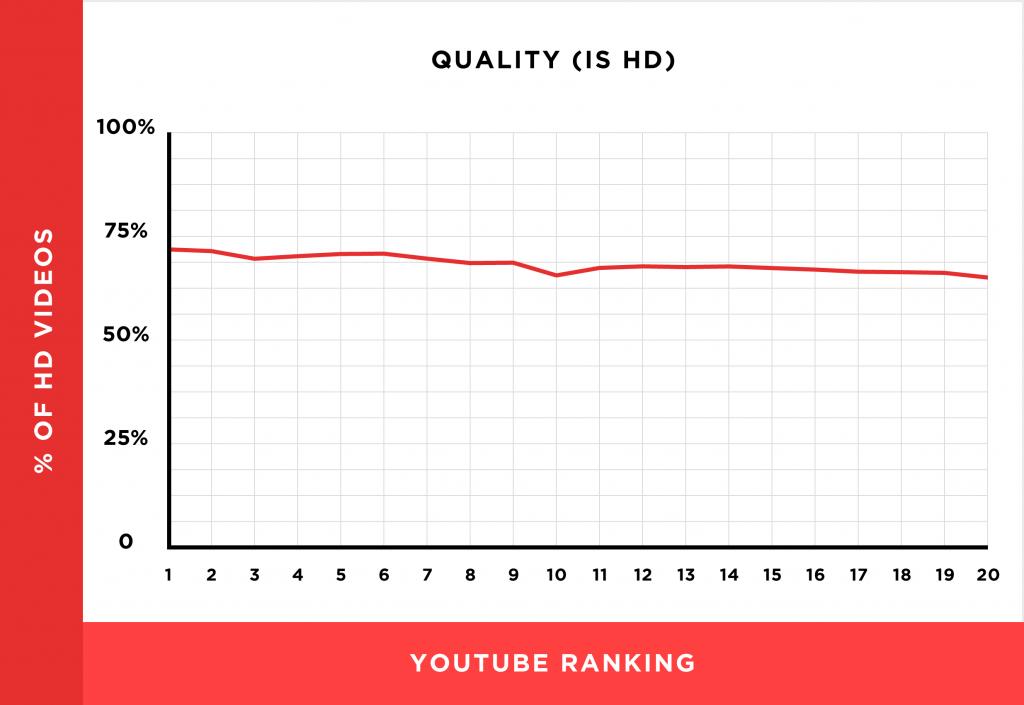 youtube ranking HD videos