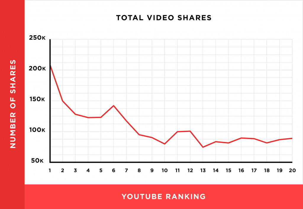youtube video shares