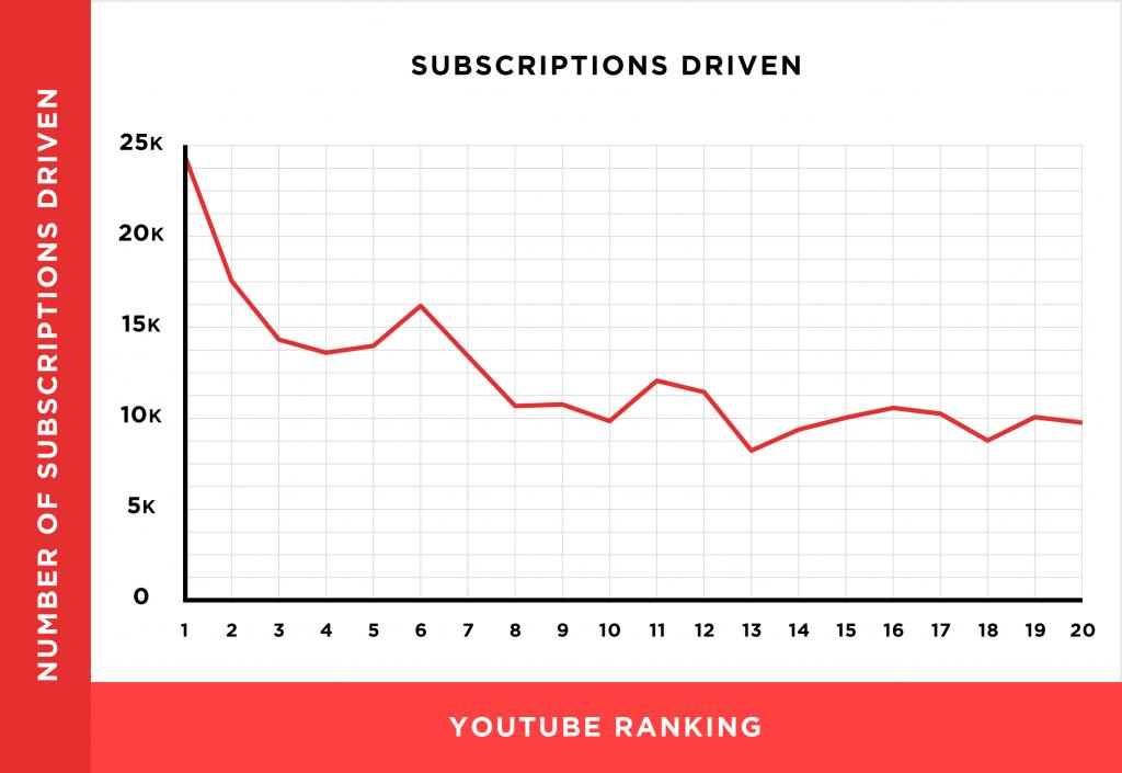 subscription driven