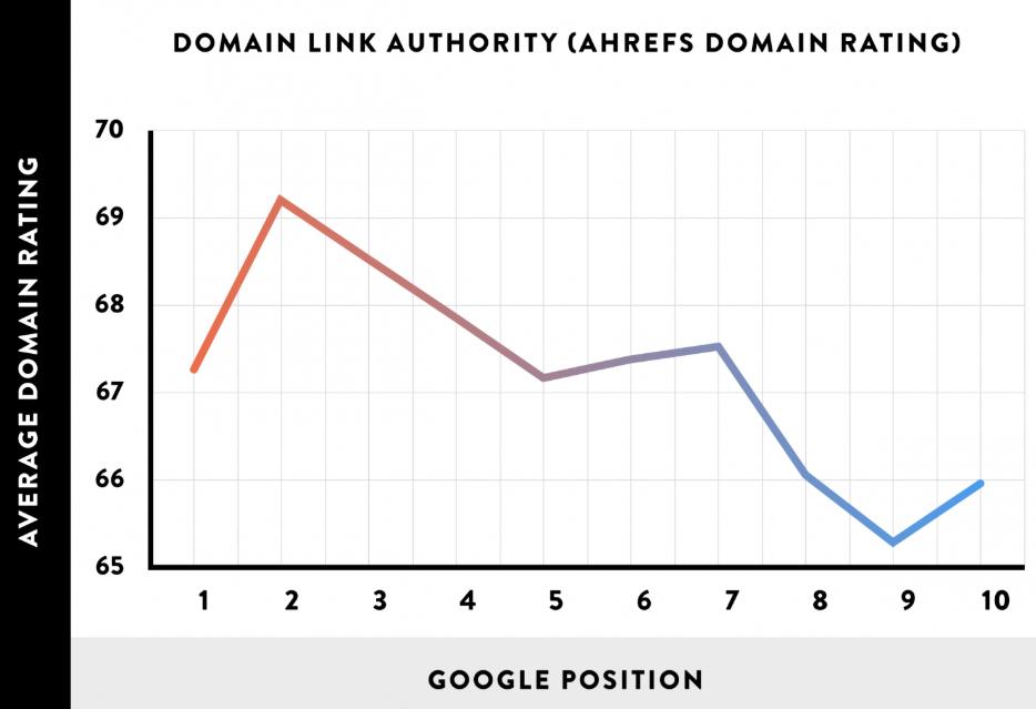 谷歌搜索引擎排名因素有哪些 - Brian Dean的SEO基础教程第三章
