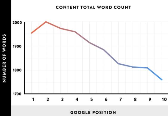 SEO写作技巧 - 内容创作方法 - Brian Dean的内容优化策略第一章