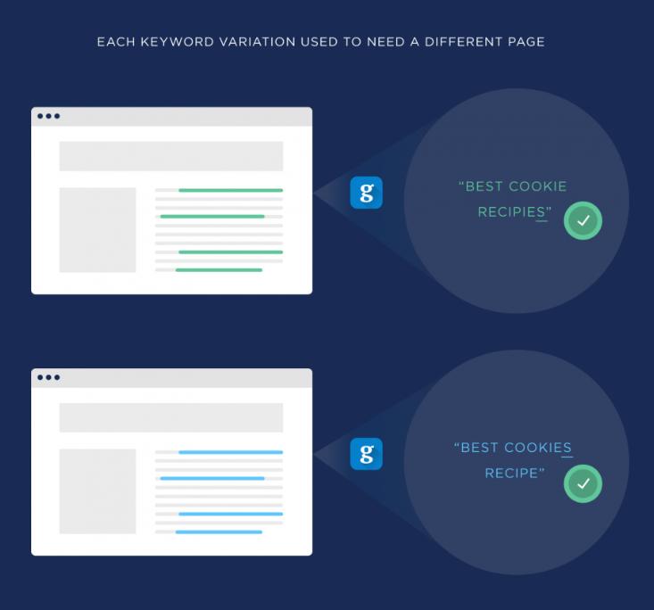 语义SEO优化技巧:Semantic SEO - Brian Dean的内容优化策略第四章