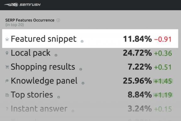 谷歌精选摘要Featured Snippets是什么 - Brian Dean的内容优化策略第七章
