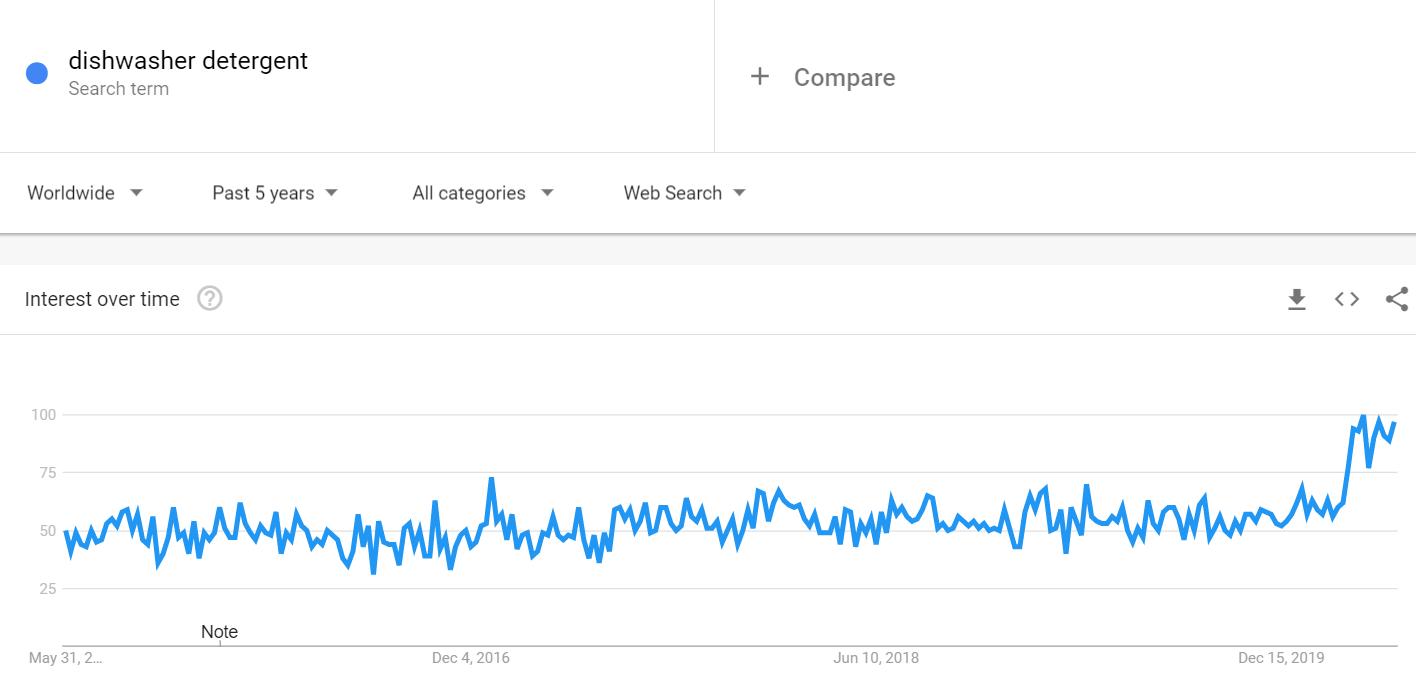我从谷歌趋势找出疫情中16种火爆的商品 - 2020选品思路