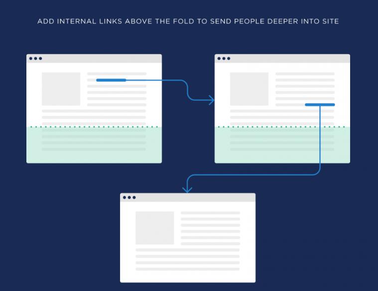 什么是Pogo sticking?优化网站用户体验 - Brian Dean的用户体验优化第三章