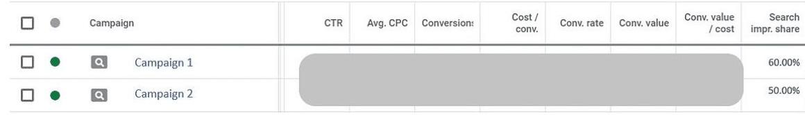 3个非常重要的谷歌广告指标 - 谷歌广告该监控什么数据?