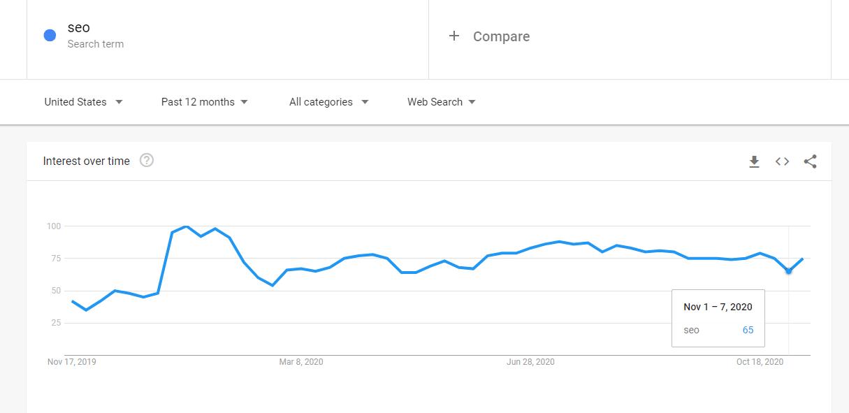 谷歌趋势最好的代替品:Explodingtopics