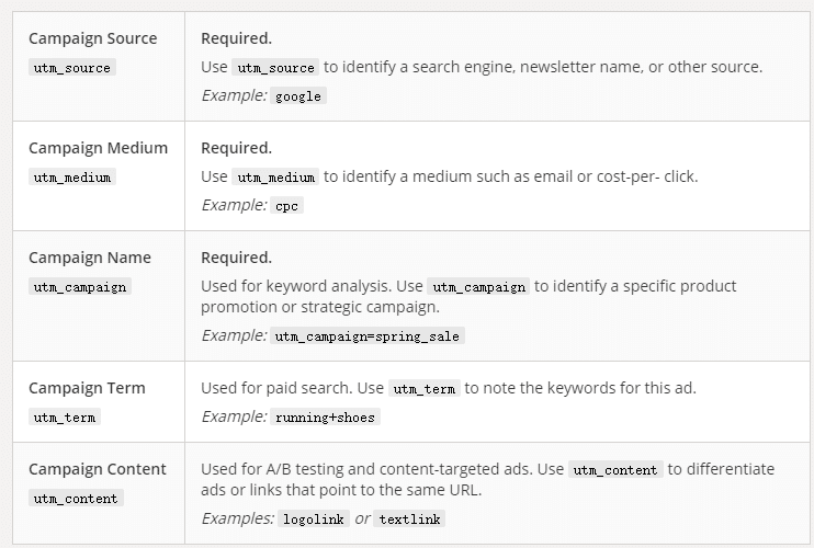 什么是UTM追踪码?GA、广告、社媒渠道追踪转化