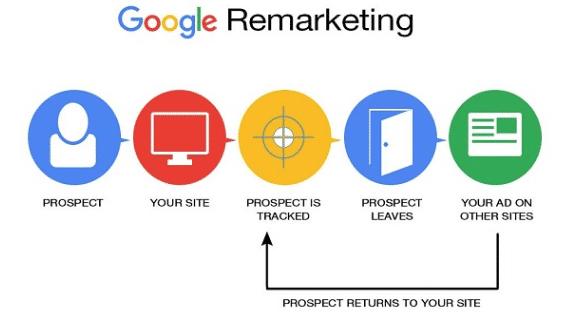谷歌搜索广告再营销名单RLSA广告详细教学