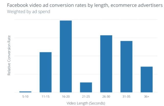 如何提高Facebook广告的点击率(亲测11个方法)